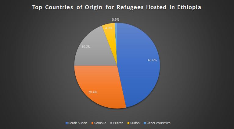 Unpacking Ethiopia's revised refugee law ← Mehari Taddele Maru